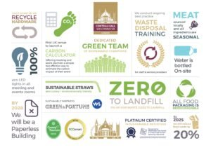 Central Hall Westminster sustainable London events venue infographic